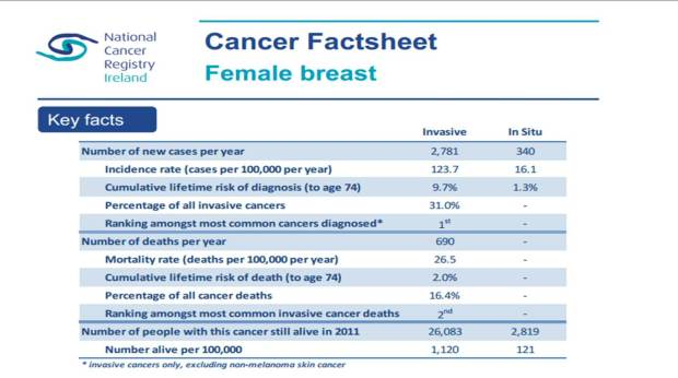 cancer reg facts