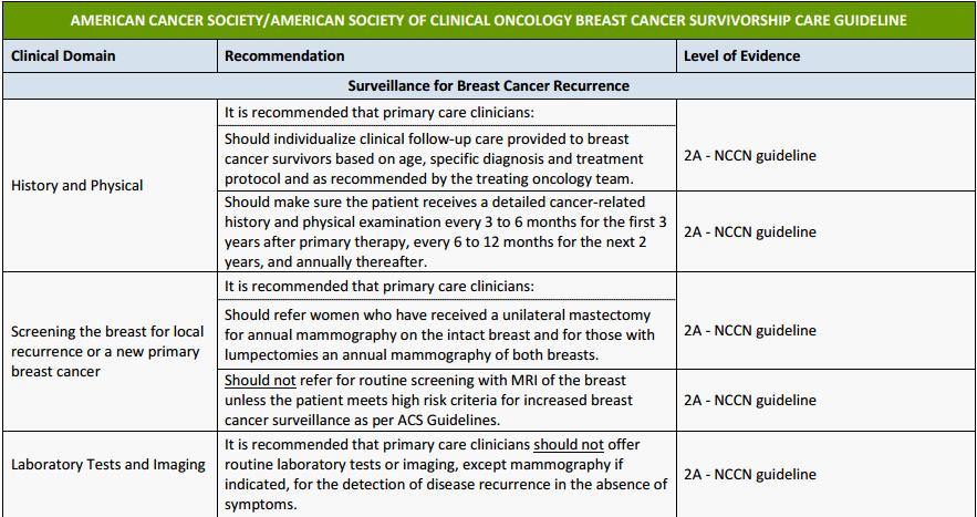 Nuevas pautas para la atención de la supervivencia del cáncer de mama-8987